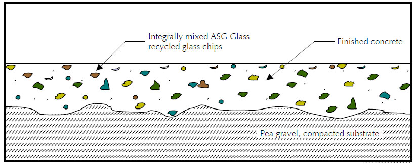 integrally mixing ASG glass