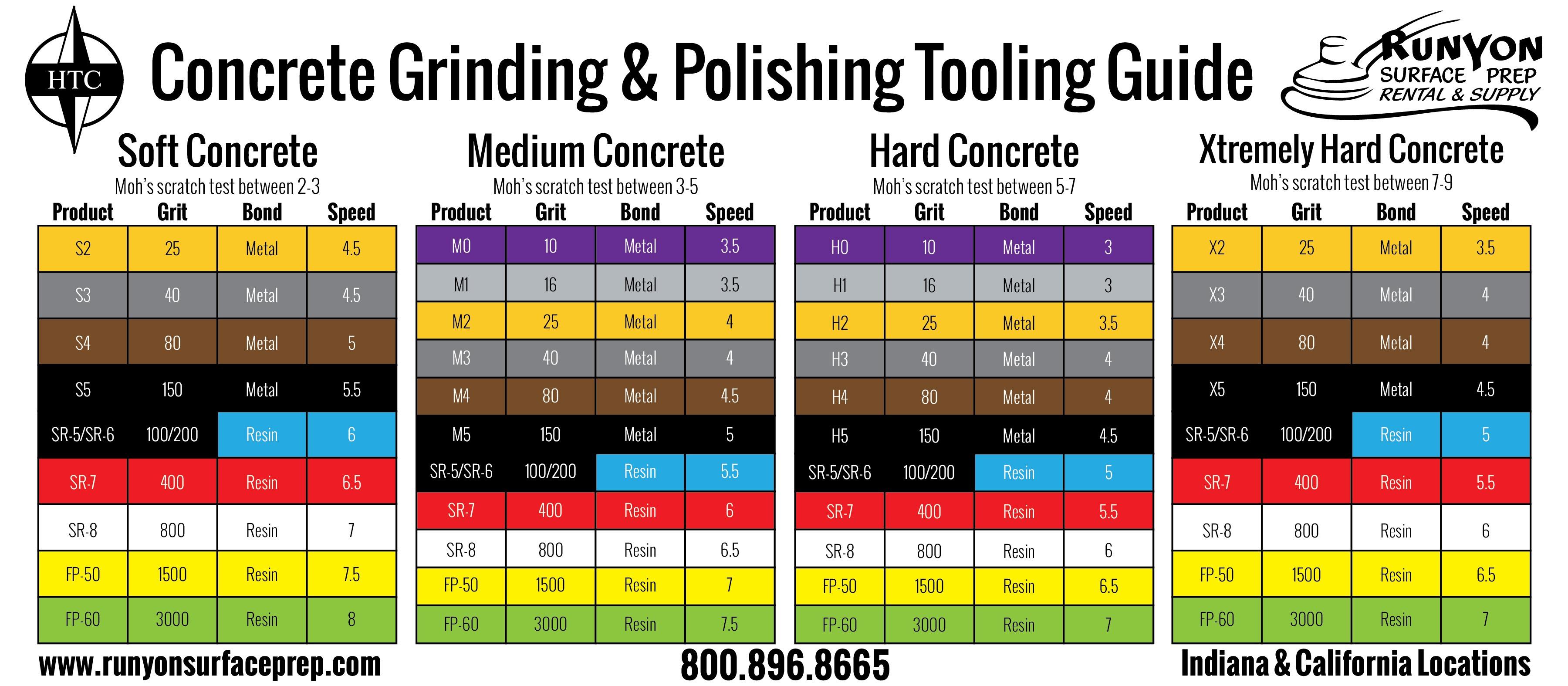 HTC Grinding & Polishing Tooling Guide
