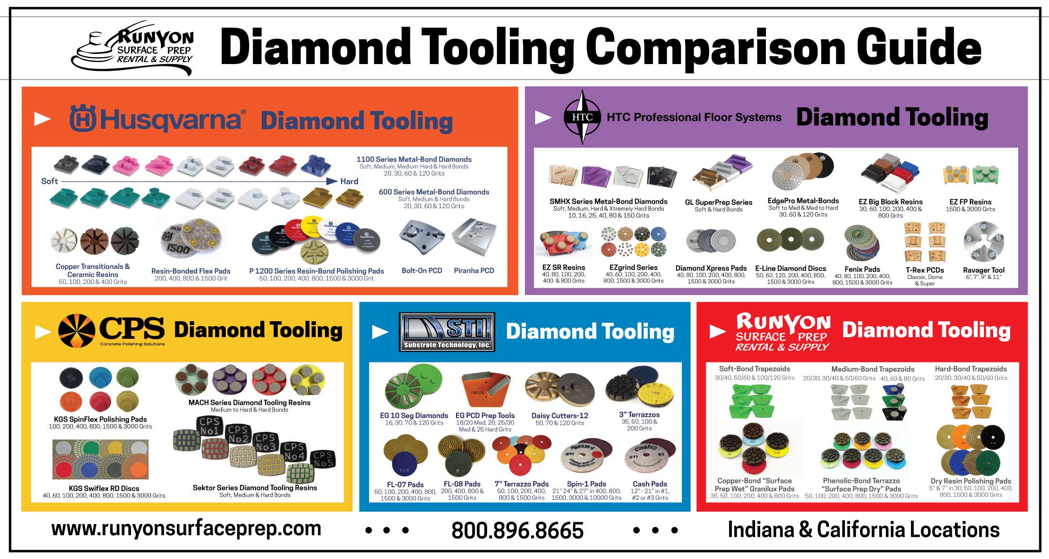 Runyon Diamond Tooling Comparison Guide