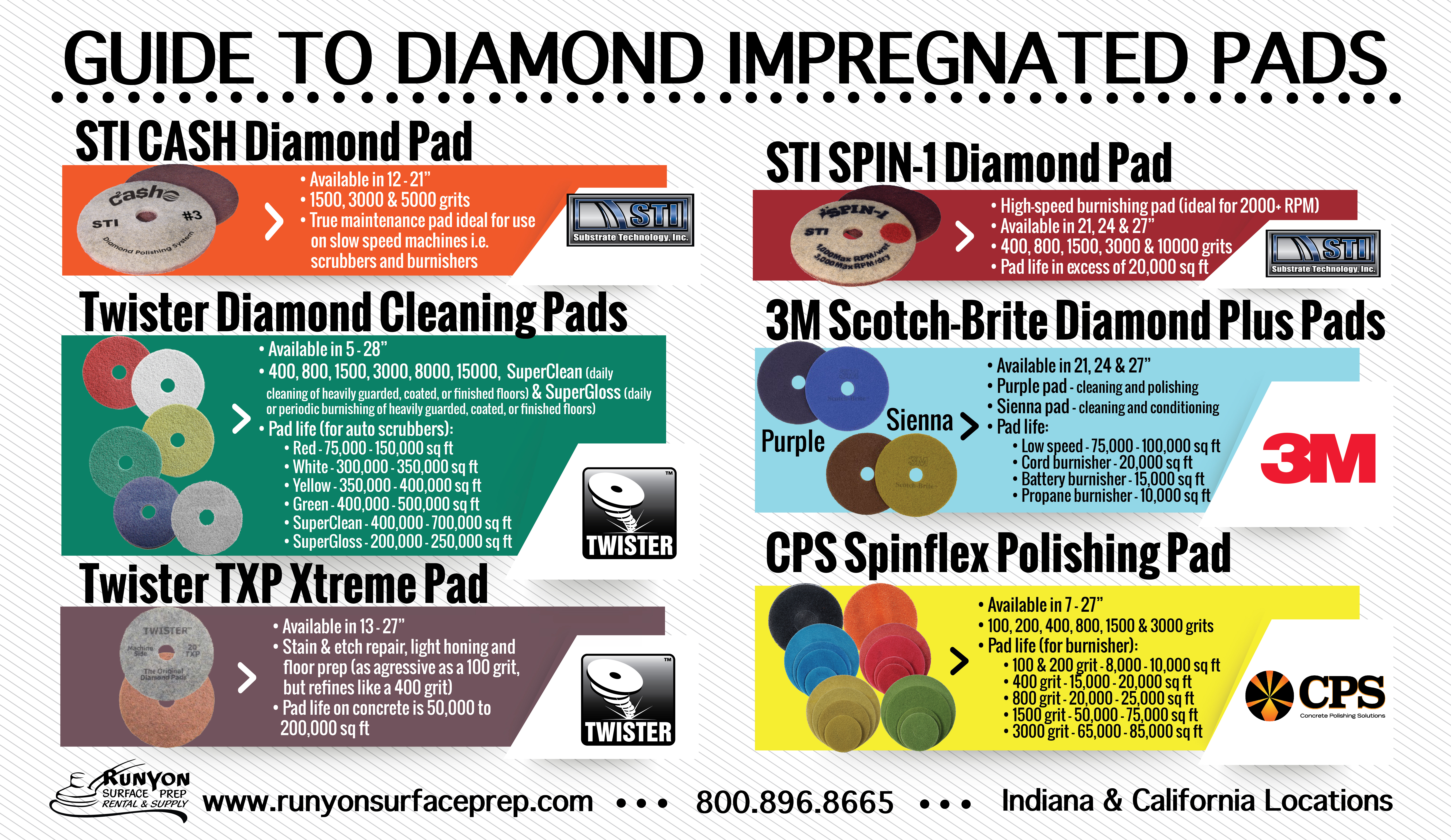 Guide to Diamond Impregnated Pads
