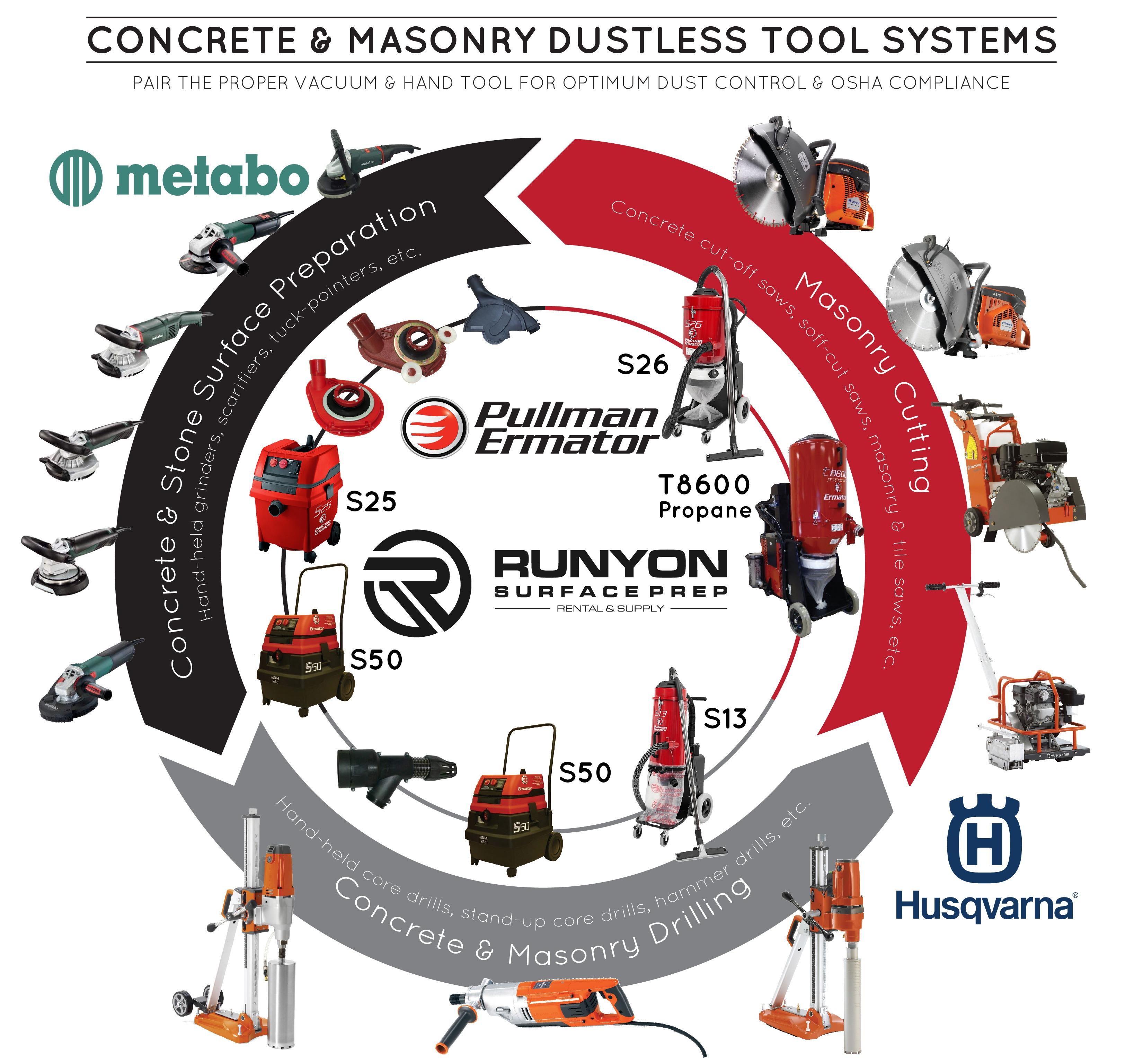 Concrete & Masonry Dustless Tool Systems