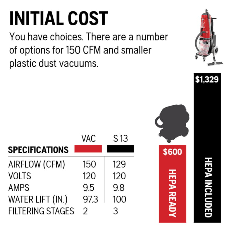 What Could it Cost You? A dust extraction analysis